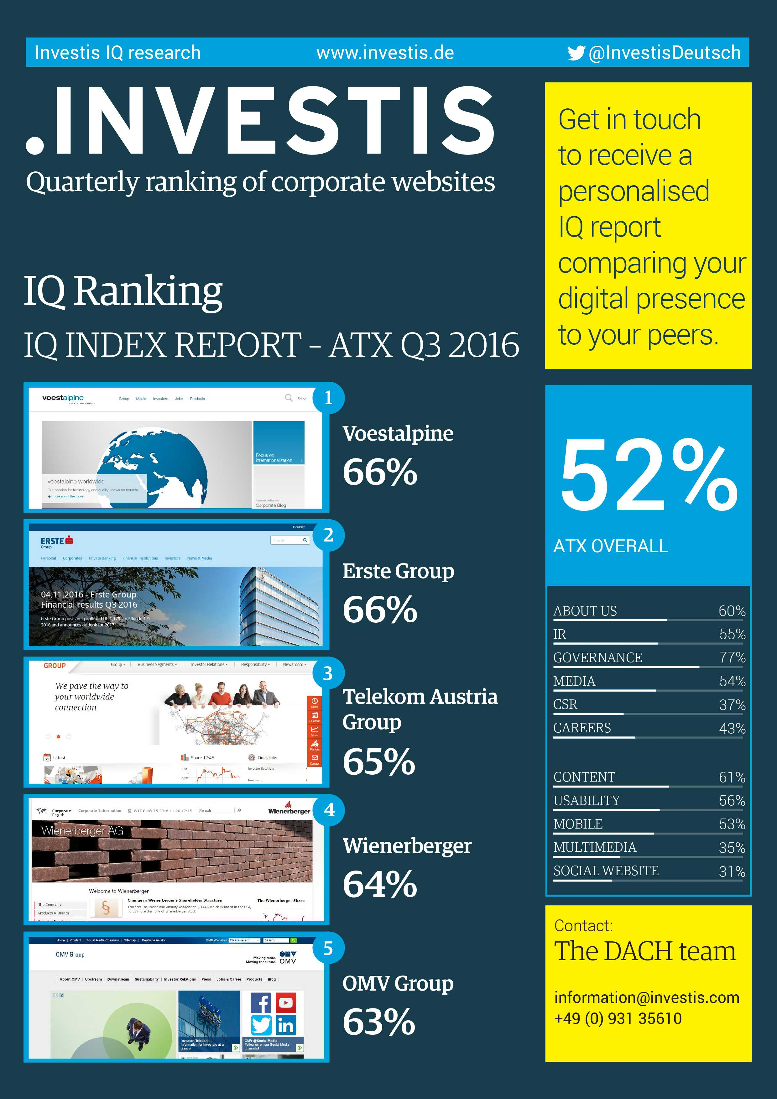 ATX Q3 2015 index report