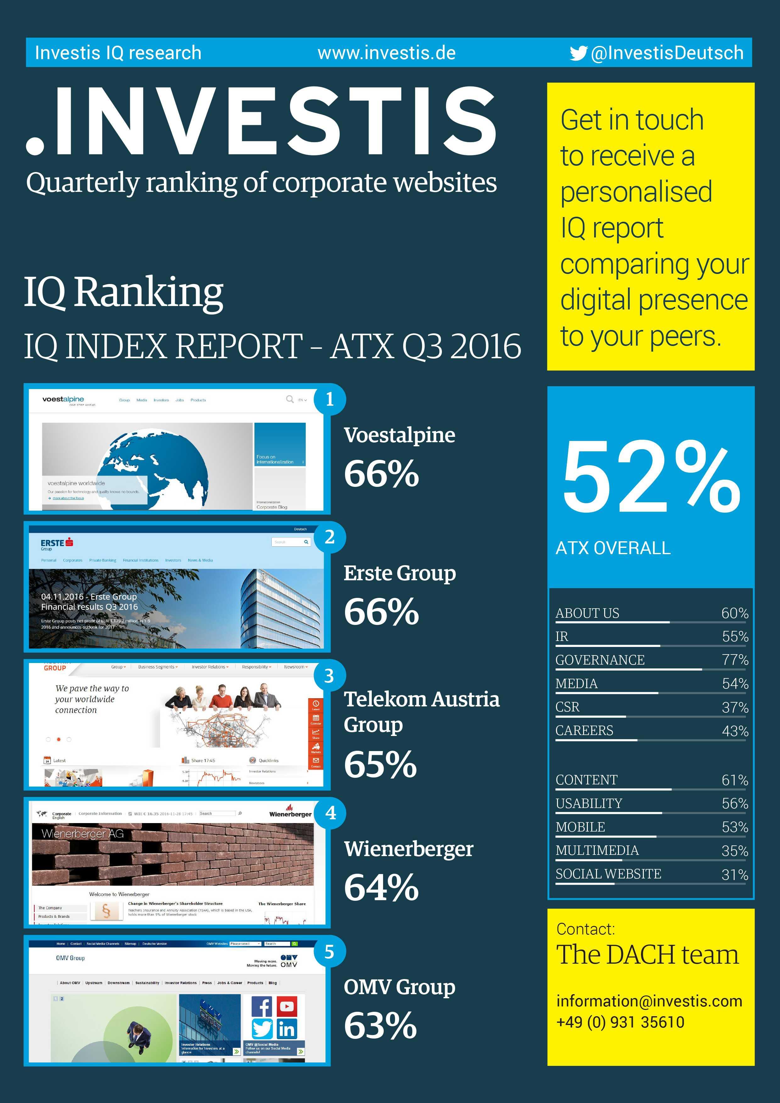 ATX Q3 2015 index report