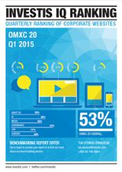 OMXC 20 Q1 2015.png